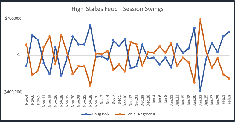 High Stakes Feud graph of session swings